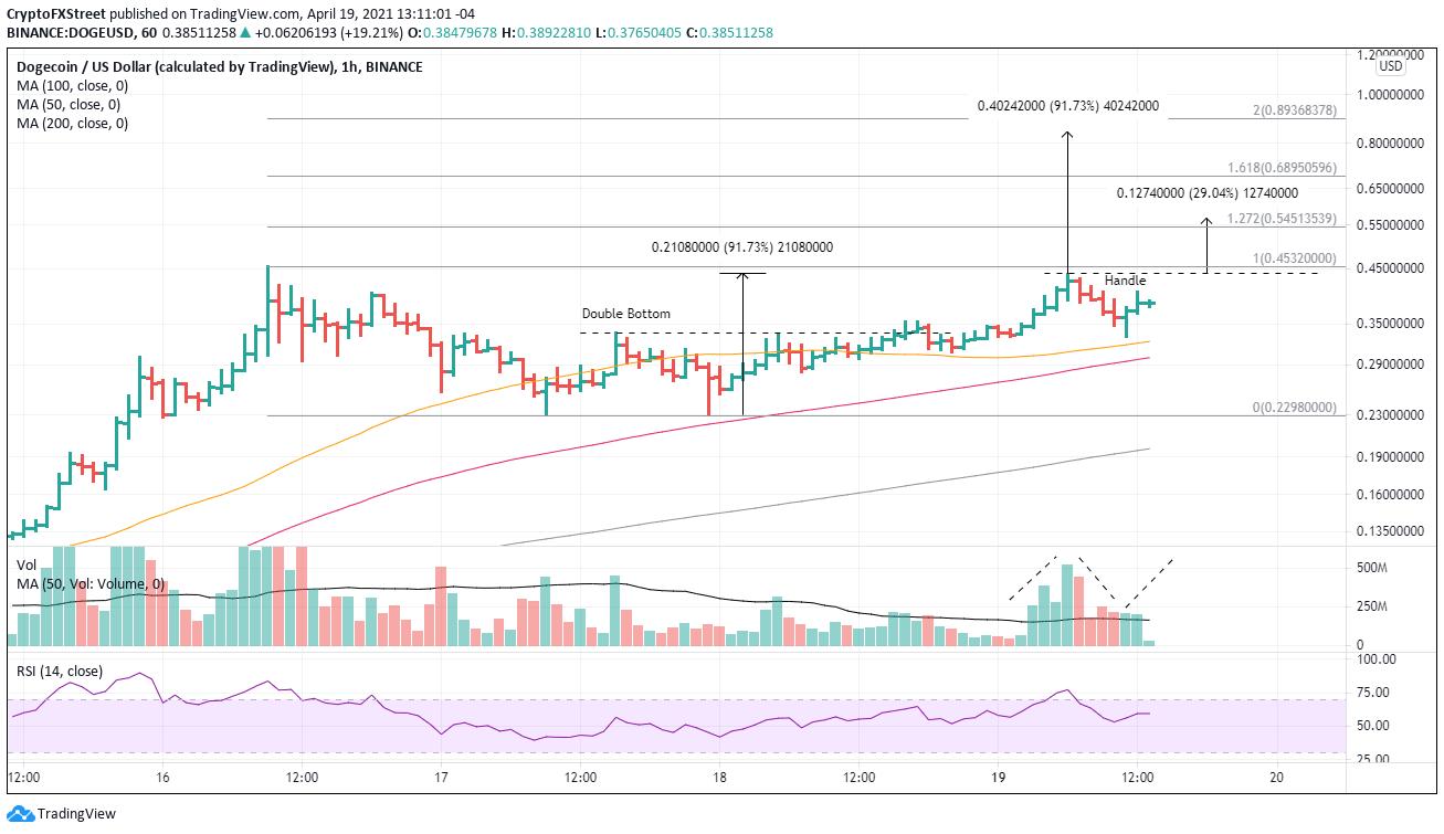 Graphique 1 heure DOGE / USD