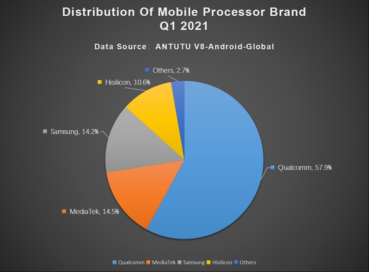 Le smartphone parfait, selon AnTuTu