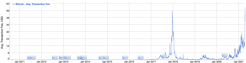 Frais de transaction moyens Bitcoin