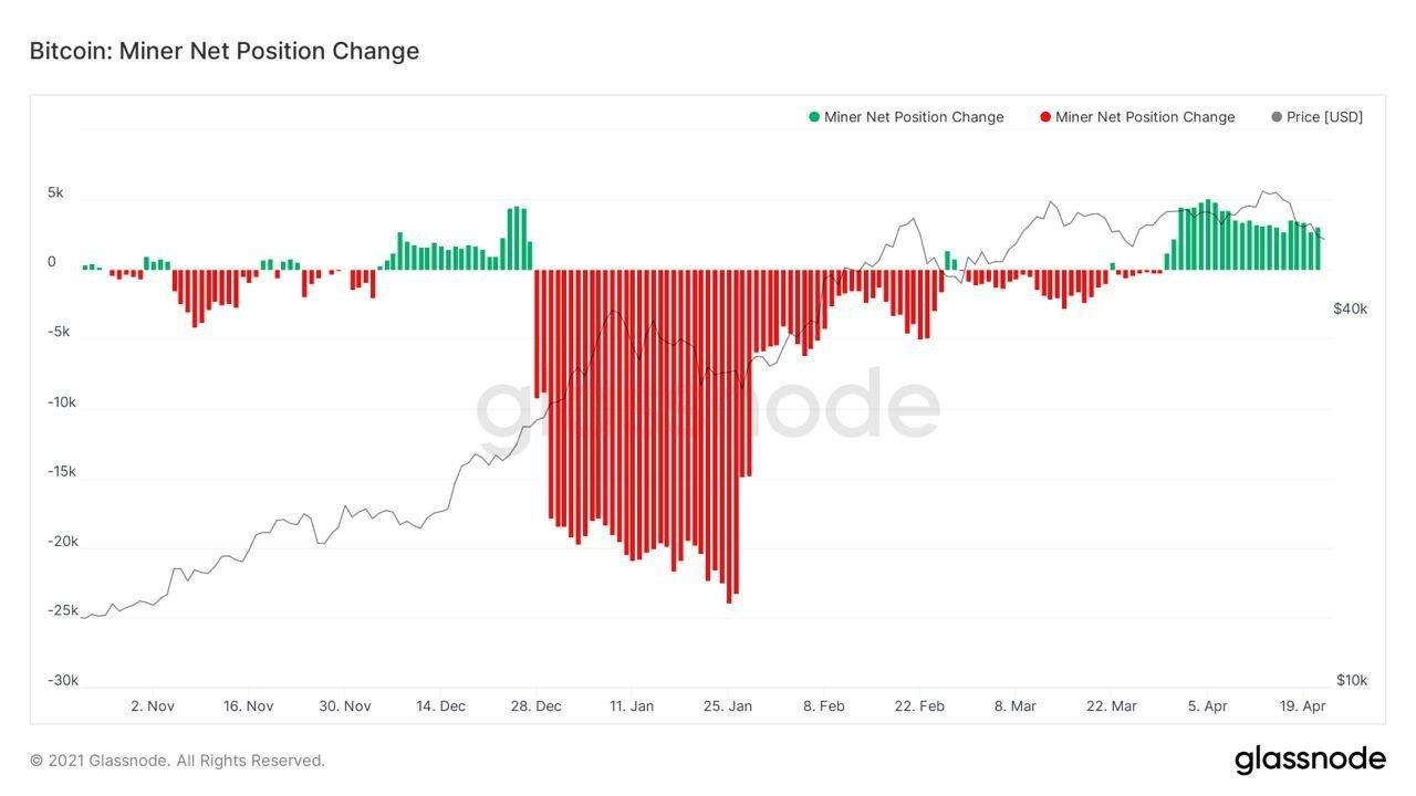 Position nette du mineur Bitcoin
