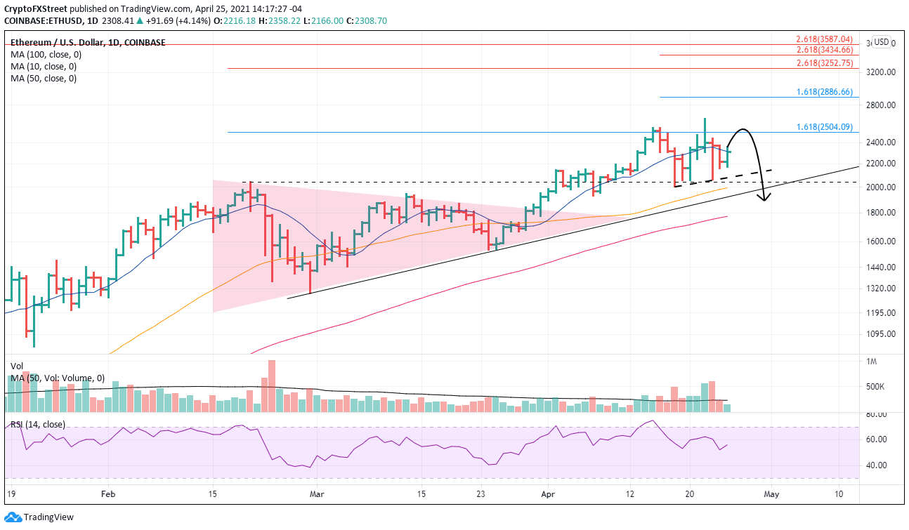 Graphique journalier ETH / USD