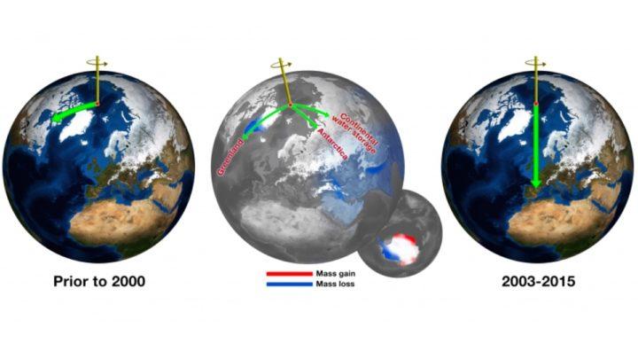 Image de l'axe de la Terre