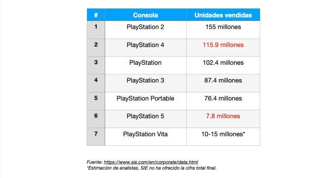 Ventes PlayStation