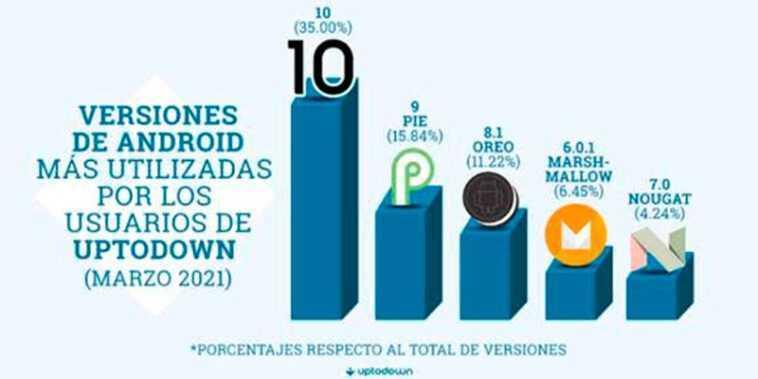 Android 11 ne montre toujours aucun signe de vie parmi la majorité des mobiles utilisés
