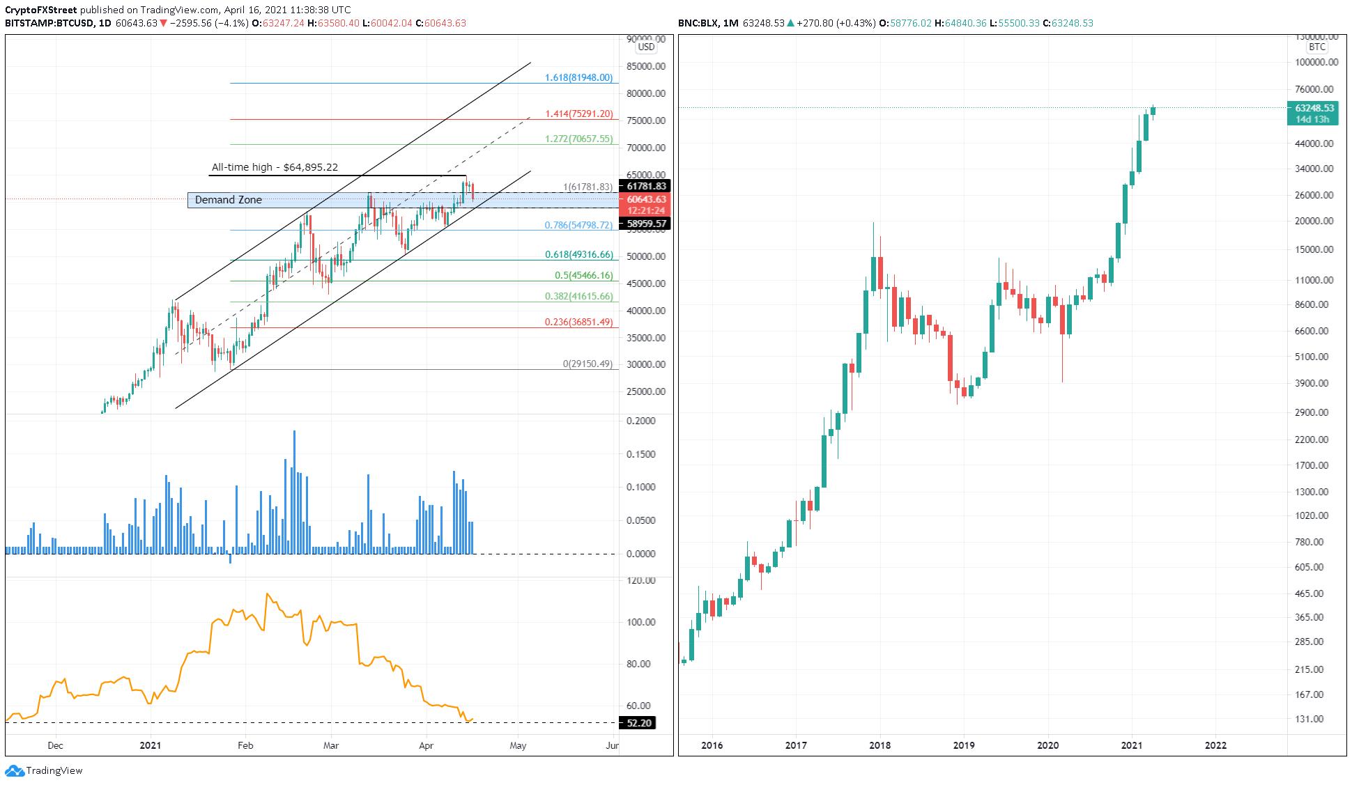 Graphique BTC / USD 1 jour, 1 mois