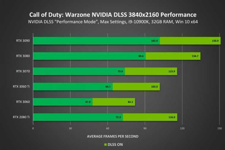 DLSS arrive enfin dans CoD: Warzone;  Nvidia revendique jusqu'à 70% d'augmentation des performances