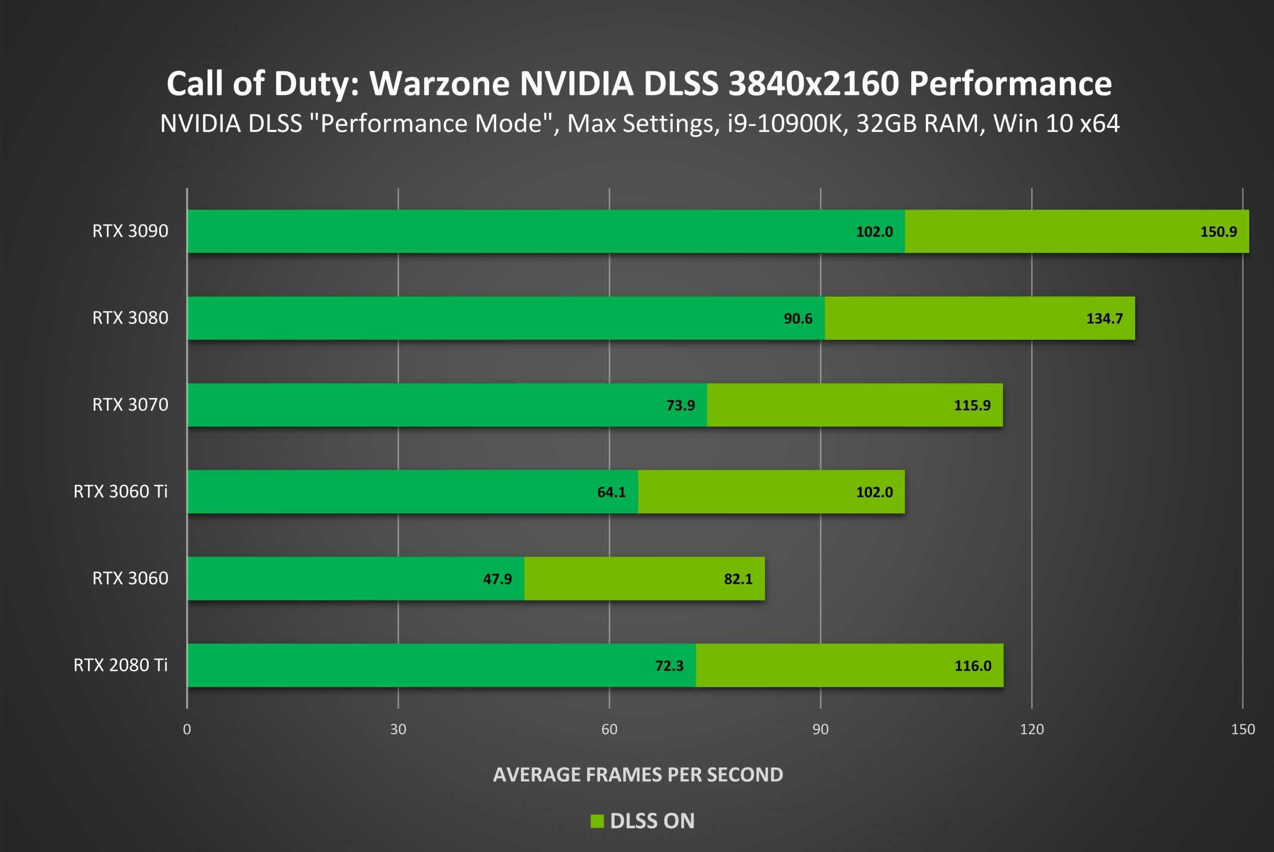 DLSS arrive enfin dans CoD Warzone Nvidia revendique jusqua 70