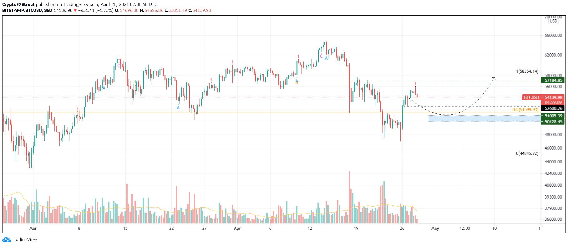 Graphique BTC / USD sur 6 heures