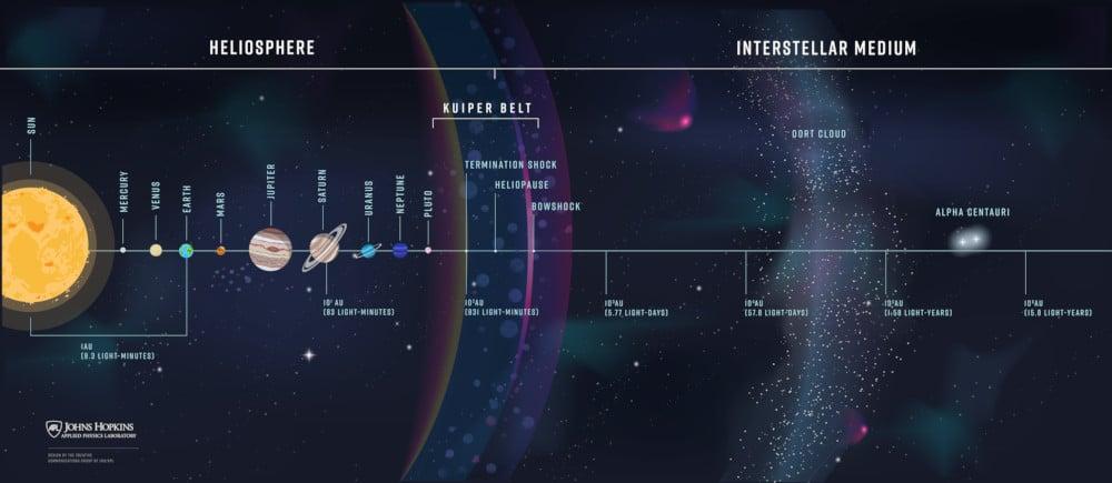 La NASA planifie sa prochaine mission interstellaire