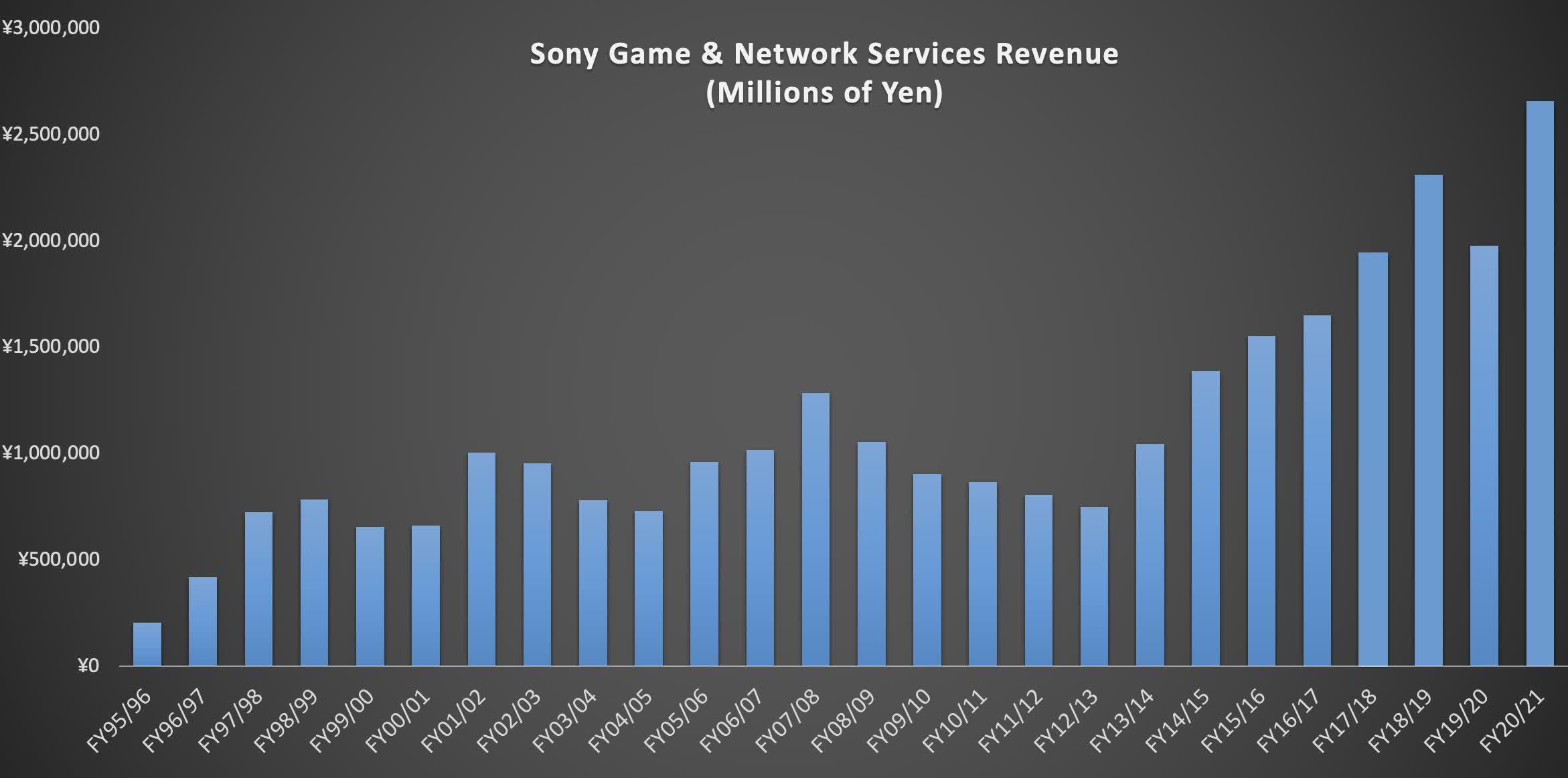 La PS5 a deja vendu 78 millions dunites battant le