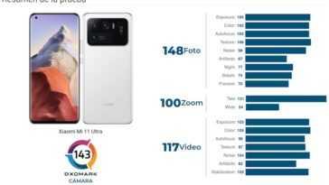 La caméra Xiaomi Mi 11 Ultra, nouvelle reine des tests DxOMark