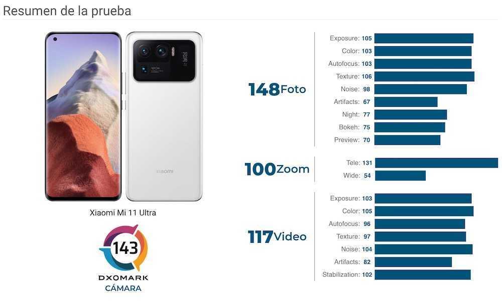 La camera Xiaomi Mi 11 Ultra nouvelle reine des tests