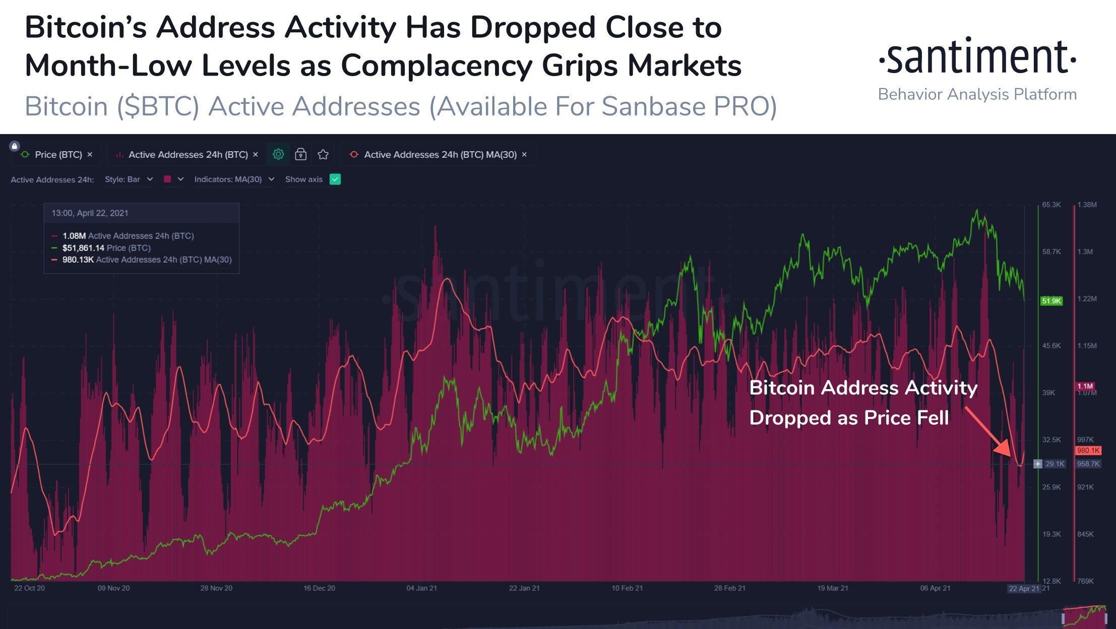 Activité d'adresse Bitcoin