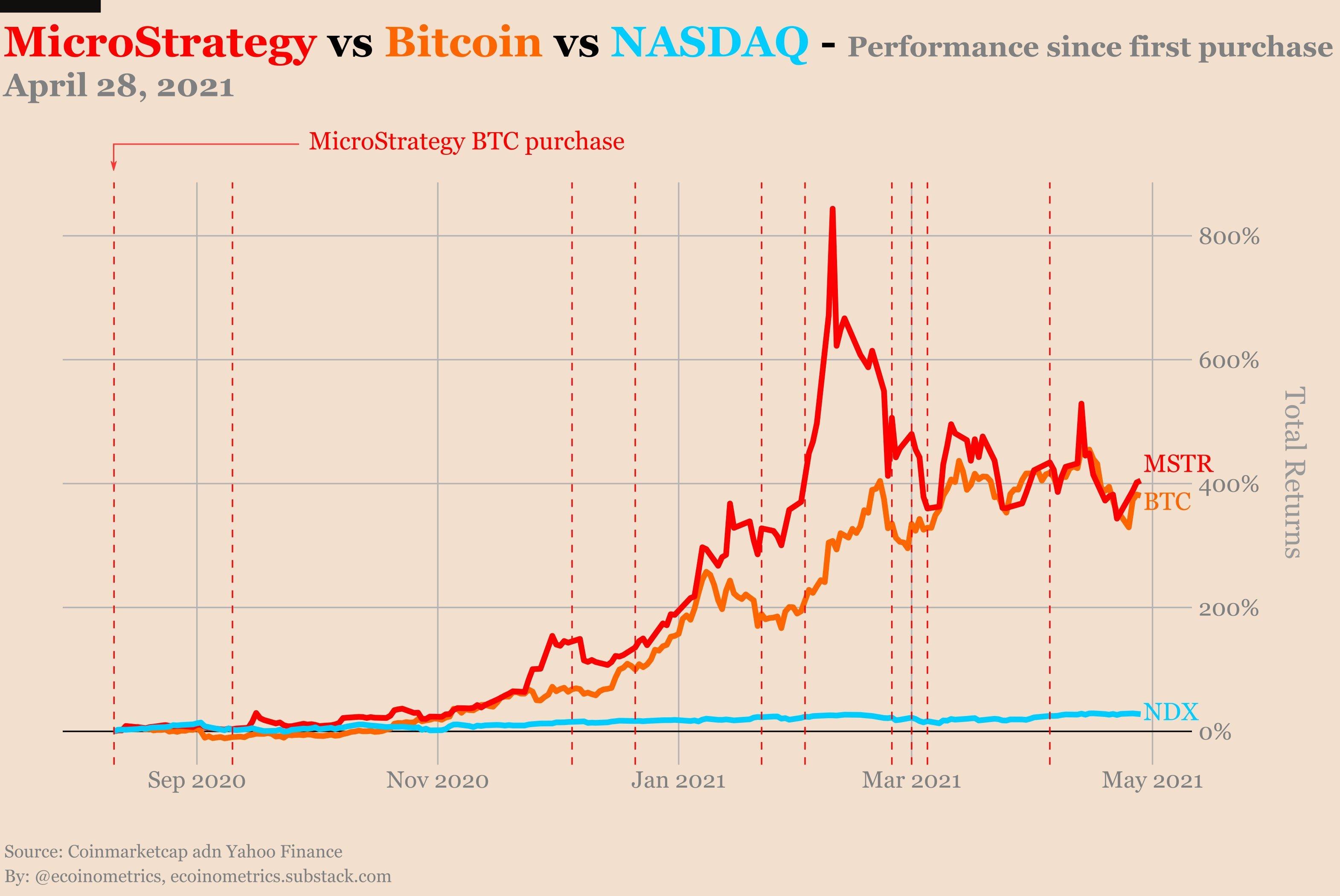 MicroStrategy contre Bitcoin