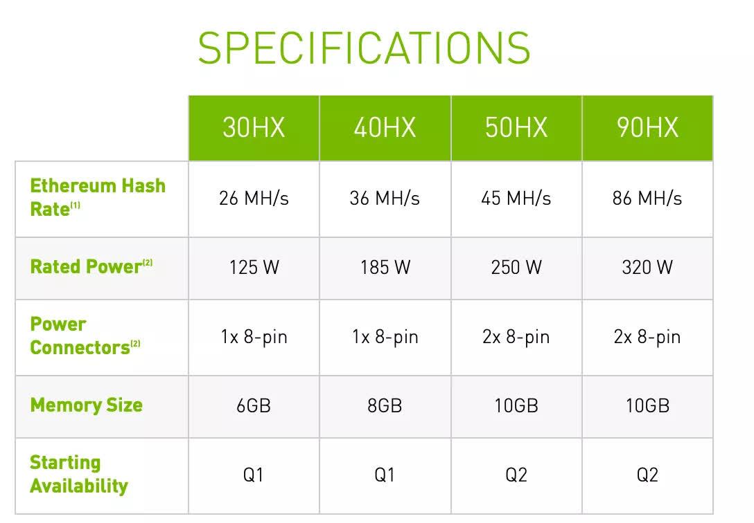 Les cartes graphiques de la serie Nvidia GeForce RTX 30