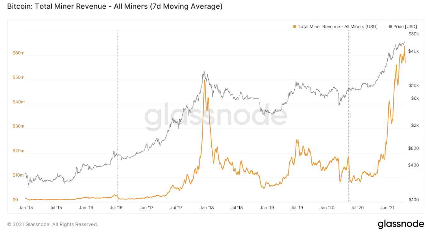 Revenus totaux des mineurs Bitcoin