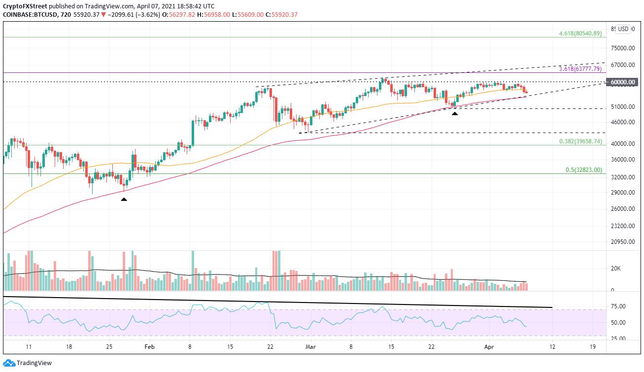 Graphique BTC / USD sur 12 heures