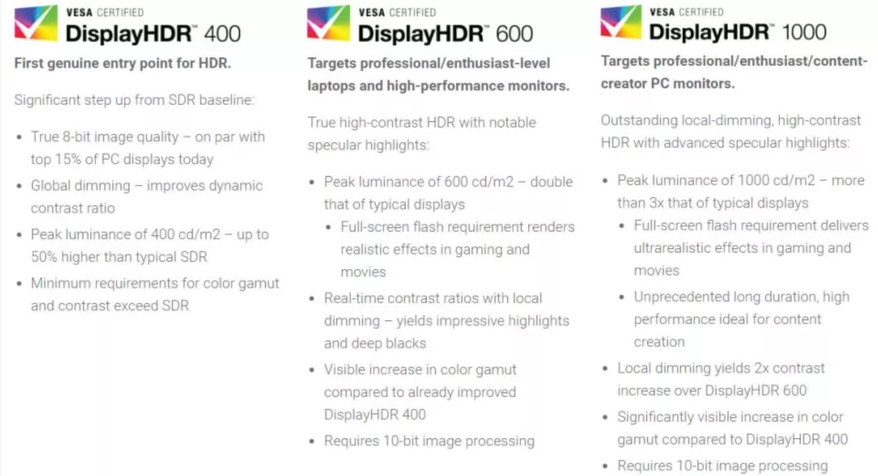 VESA dit que les moniteurs DisplayHDR 2000 nexistent pas