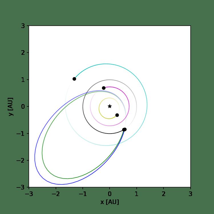 L'orbite (ligne verte) et la position de l'astéroïde 2019 OK en approche en 2019 (vue de dessus) et l'orbite moyenne des 17 pluies de météores Capricorne sur la ligne bleue.  Crédits: BRAMON