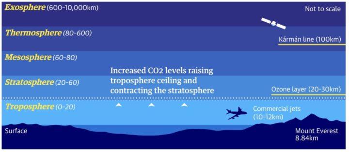Illustration des couches de l'atmosphère affectées par les émissions de gaz