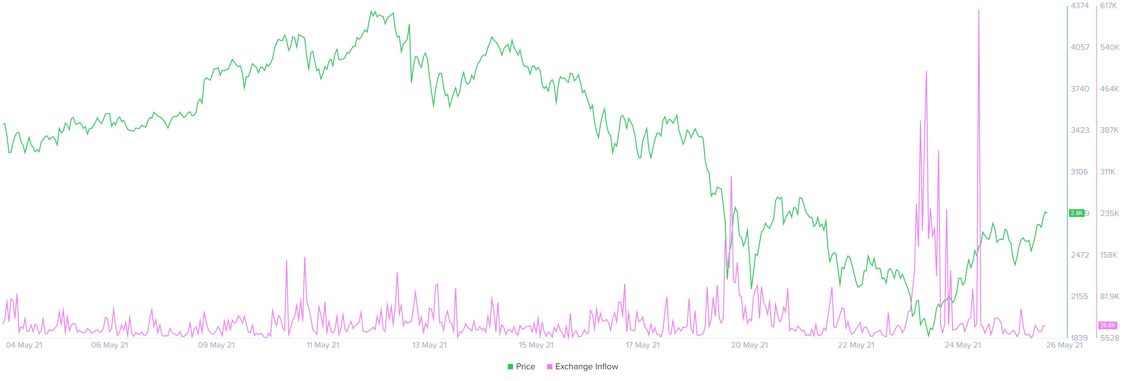 Graphique de l'offre d'ETH sur les échanges