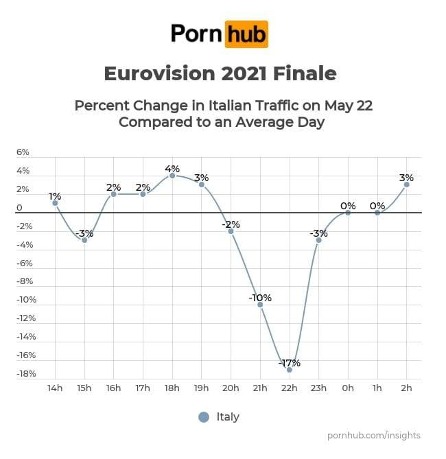 1622111411 560 LEurovision bat Pornhub les visites chutent de 17 lors de