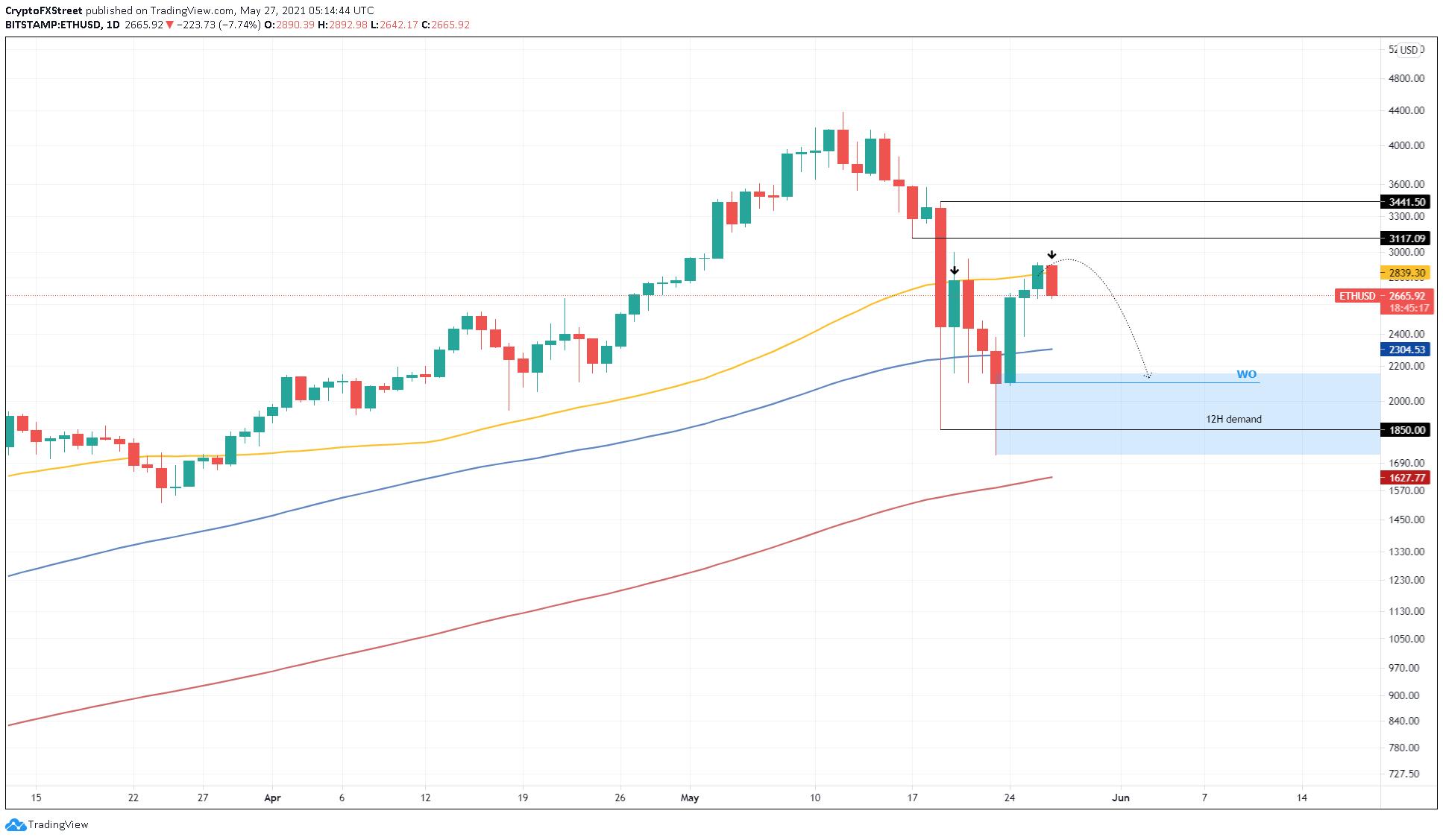 Graphique ETH / USD 1 jour