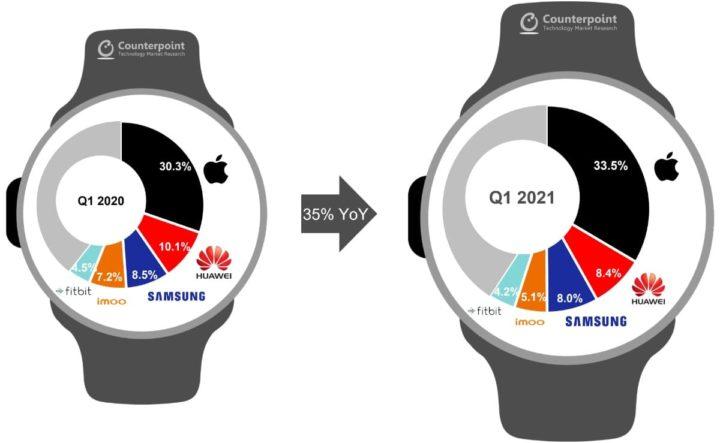 Image du marché de la smartwatch par analyse de contrepoint