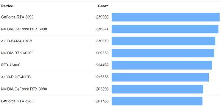 1622153345 662 Les graphiques RTX 3080 Ti de Nvidia apparaissent dans le