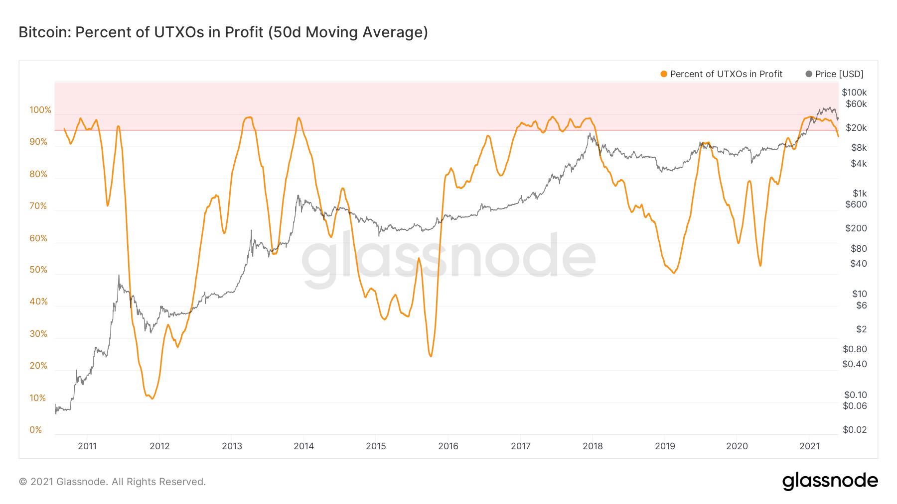 Pourcentage d'UTXO BTC dans le graphique des bénéfices