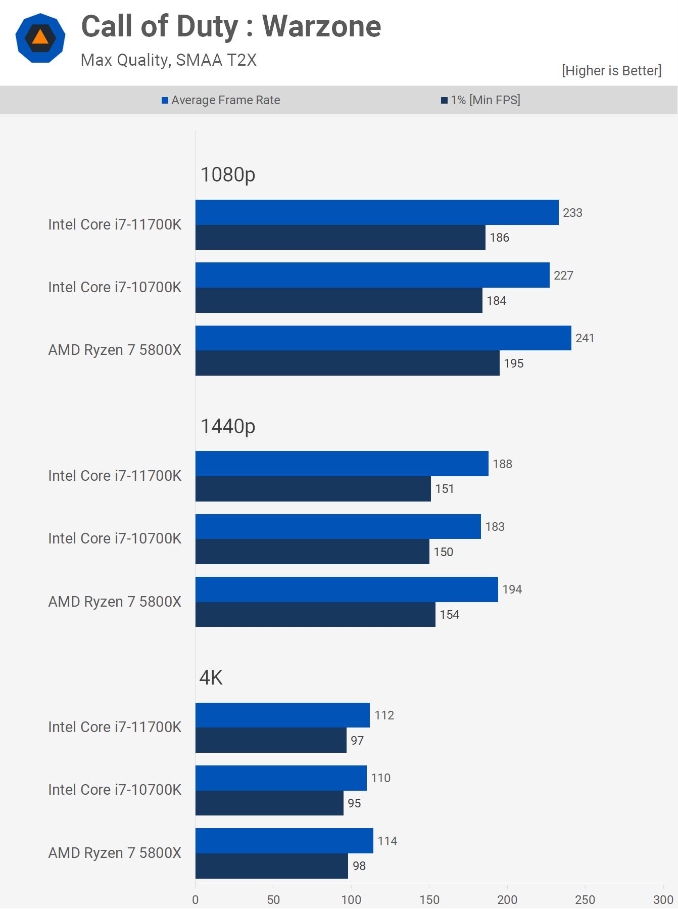 1622461521 131 AMD Ryzen 7 5800X contre Intel Core i7 10700K contre Core