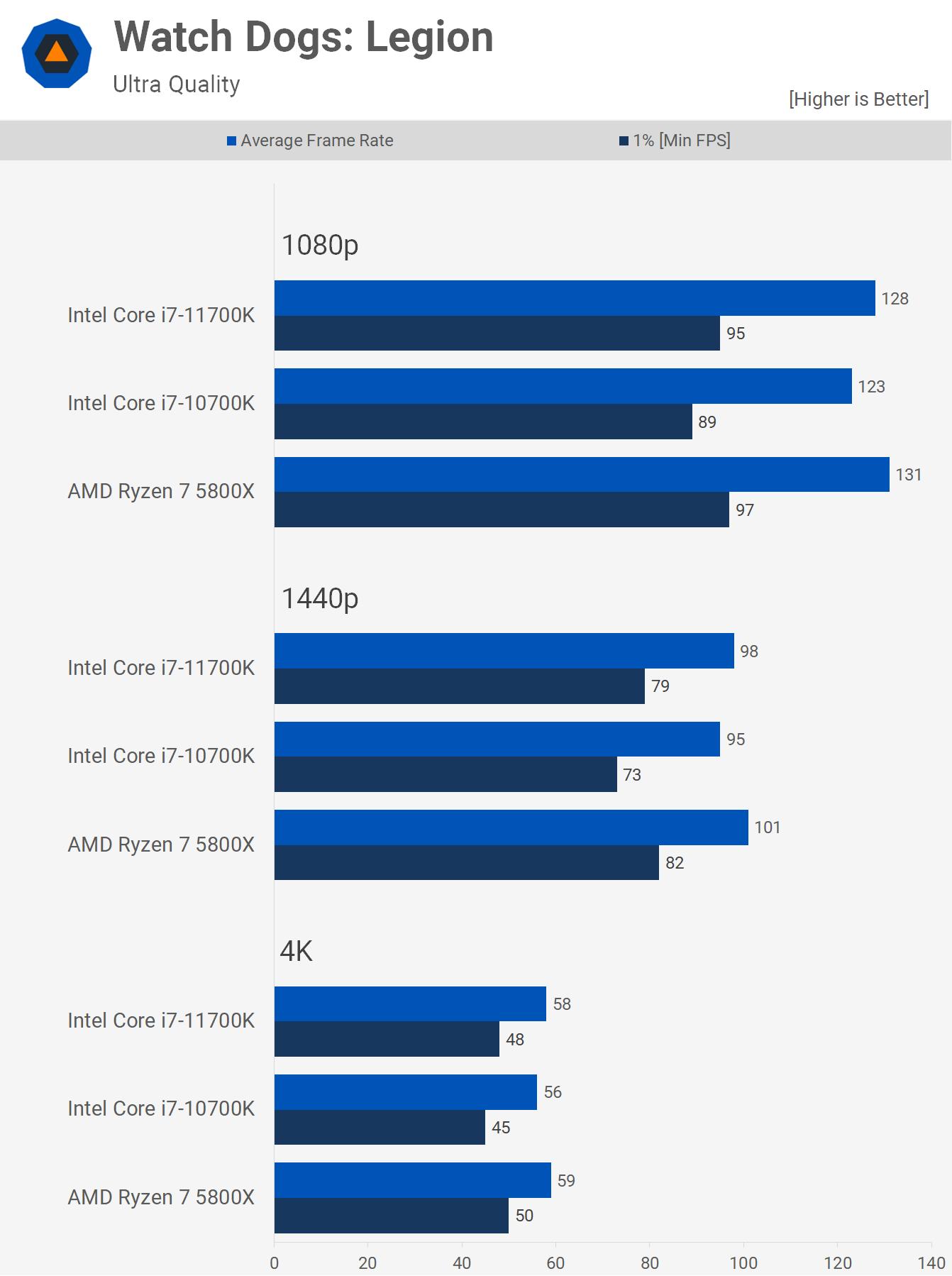 1622461521 361 AMD Ryzen 7 5800X contre Intel Core i7 10700K contre Core