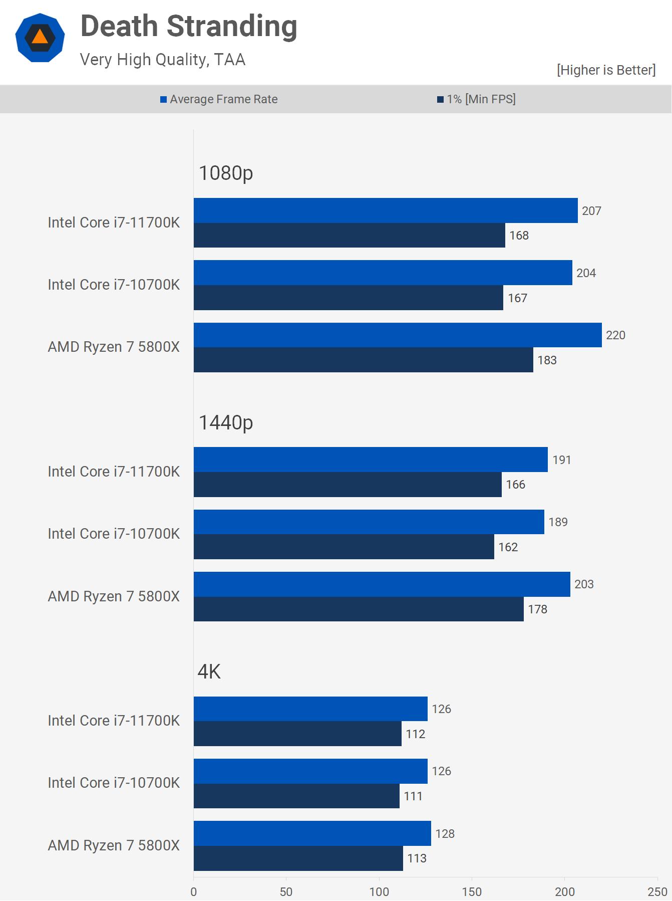 1622461521 578 AMD Ryzen 7 5800X contre Intel Core i7 10700K contre Core