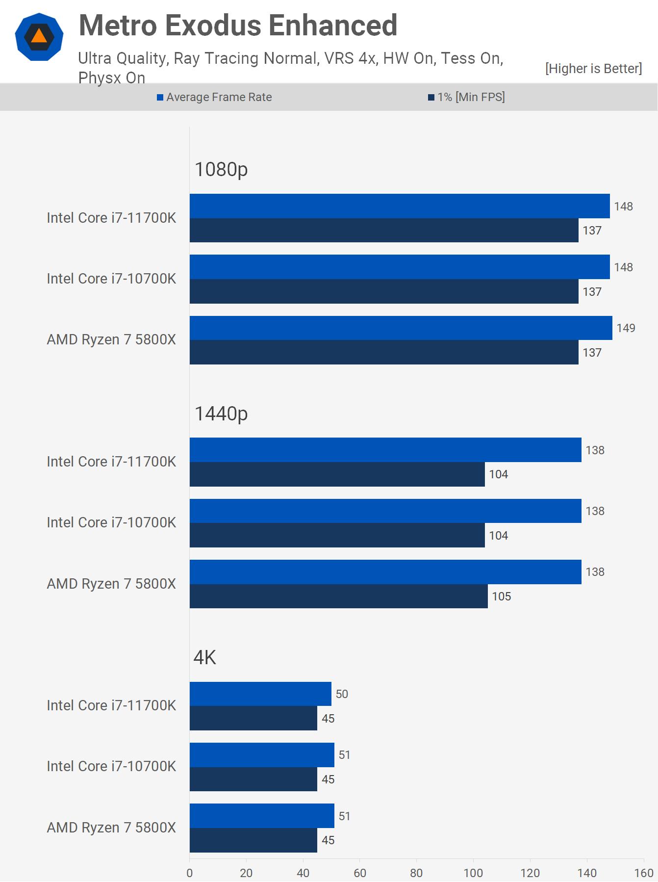 1622461521 870 AMD Ryzen 7 5800X contre Intel Core i7 10700K contre Core