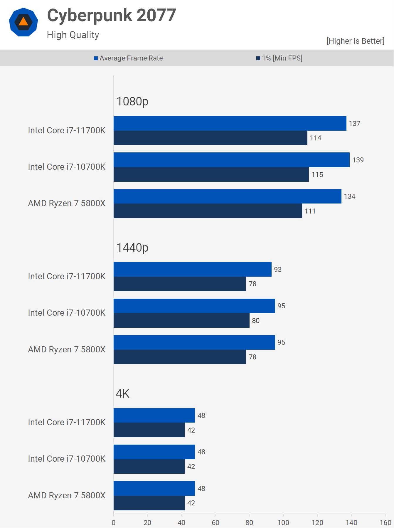 1622461521 918 AMD Ryzen 7 5800X contre Intel Core i7 10700K contre Core