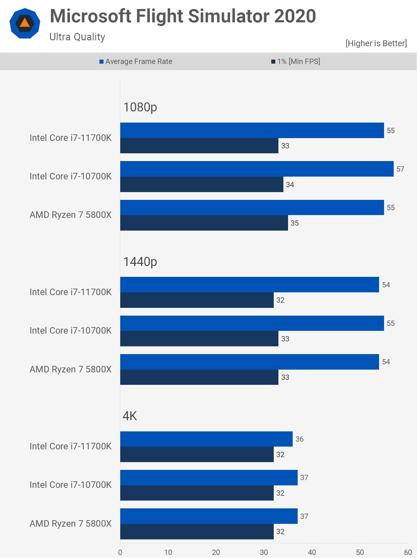 1622461521 93 AMD Ryzen 7 5800X contre Intel Core i7 10700K contre Core