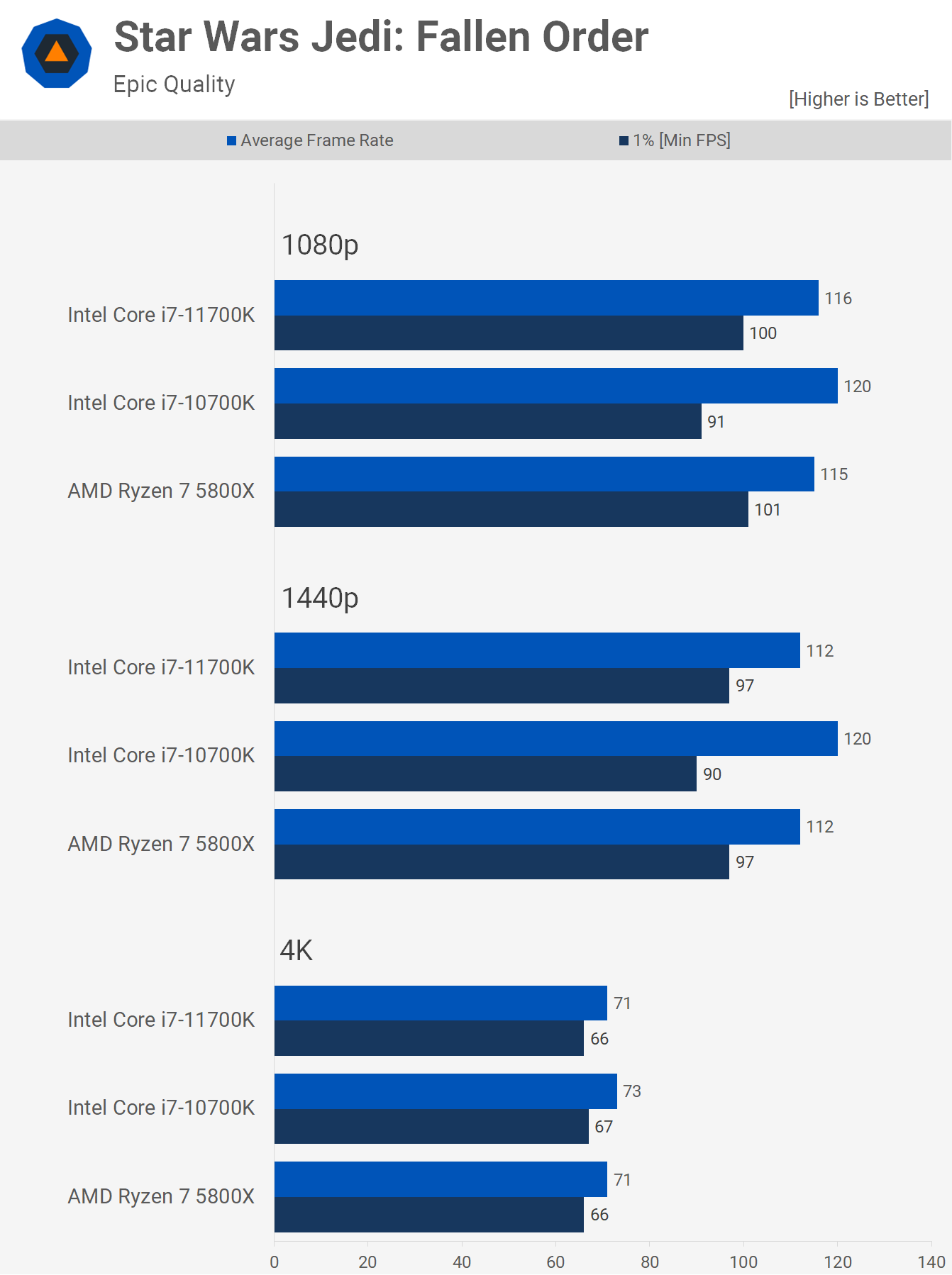 1622461521 968 AMD Ryzen 7 5800X contre Intel Core i7 10700K contre Core