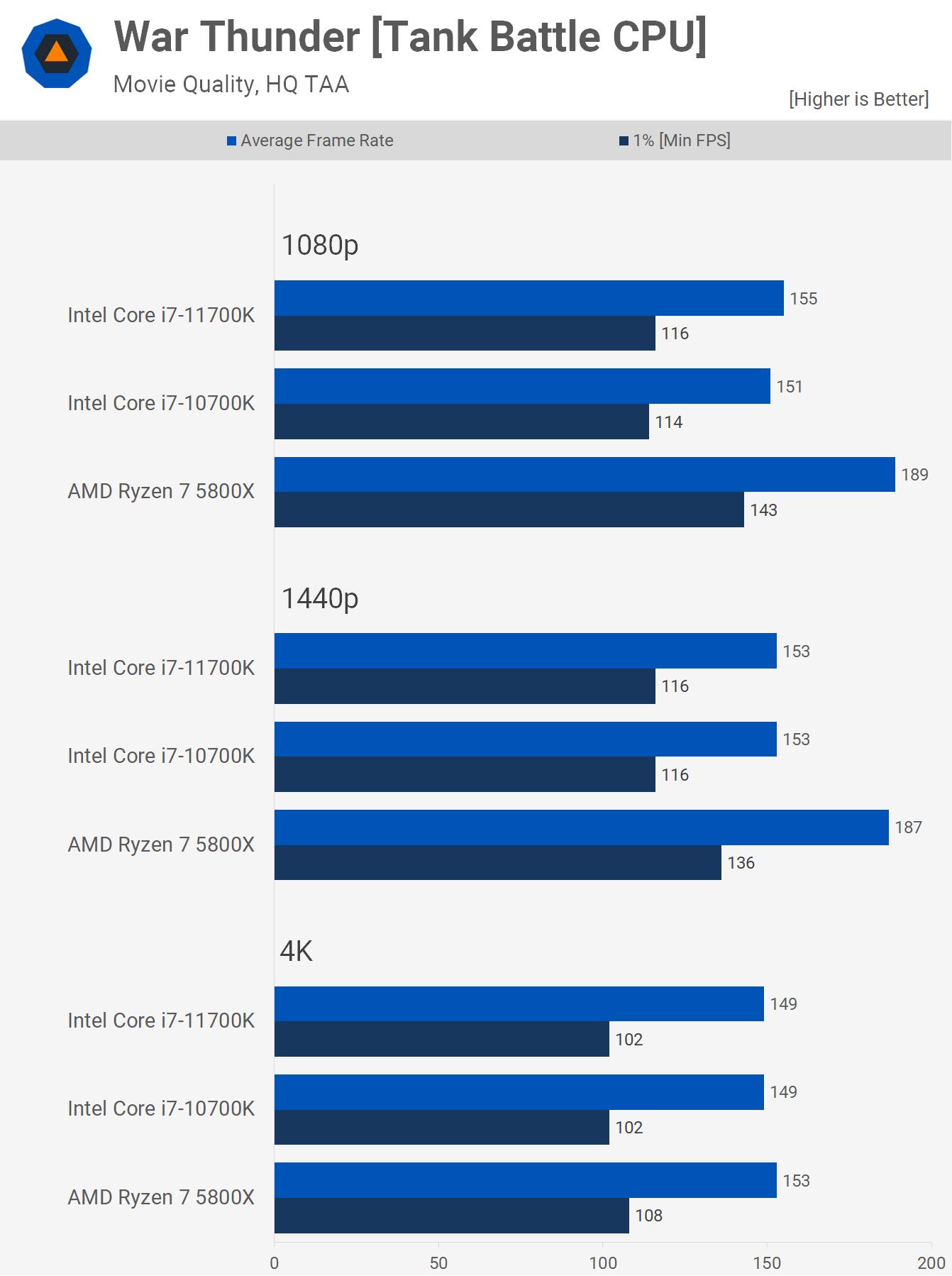 1622461522 224 AMD Ryzen 7 5800X contre Intel Core i7 10700K contre Core