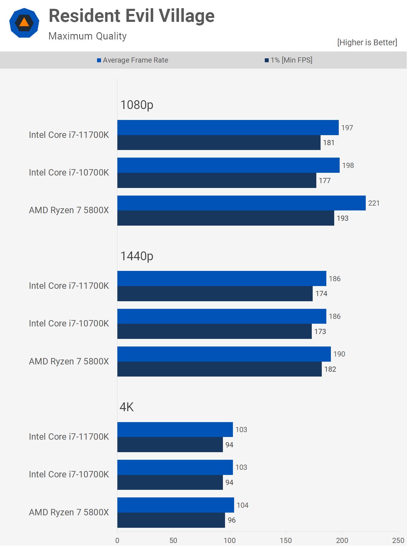 1622461522 296 AMD Ryzen 7 5800X contre Intel Core i7 10700K contre Core