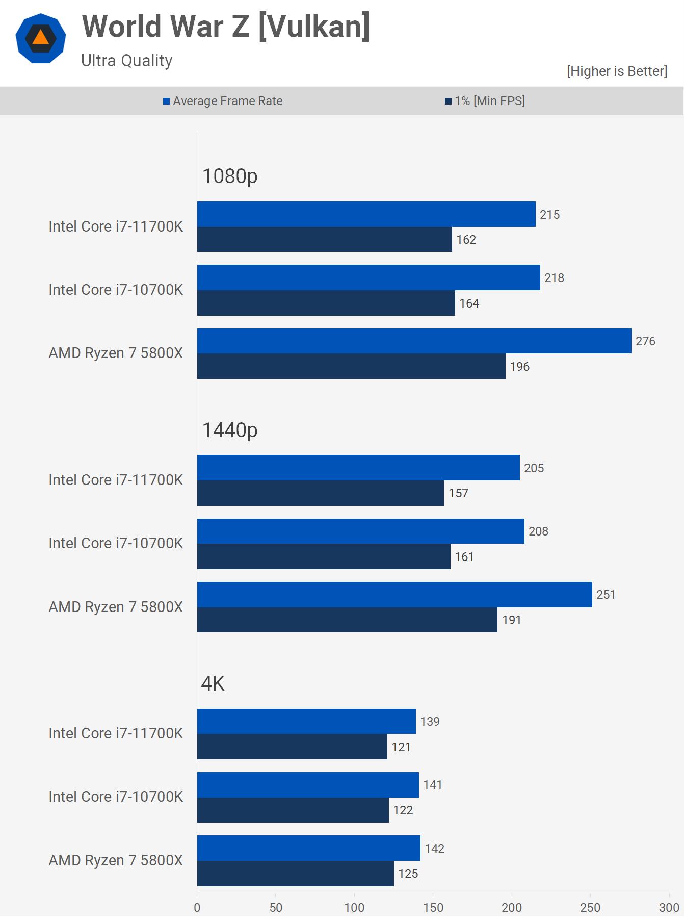 1622461522 505 AMD Ryzen 7 5800X contre Intel Core i7 10700K contre Core