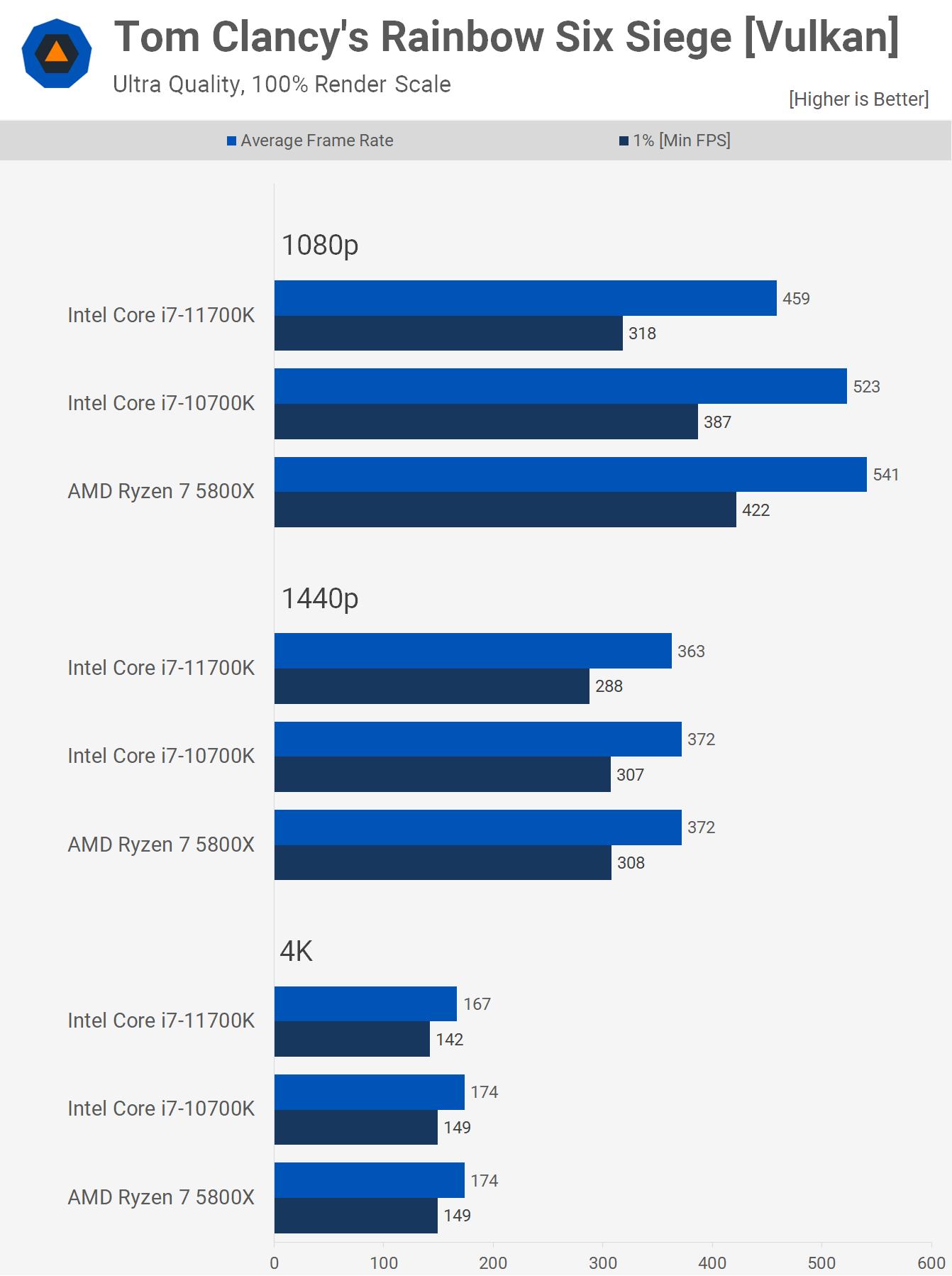 1622461522 510 AMD Ryzen 7 5800X contre Intel Core i7 10700K contre Core