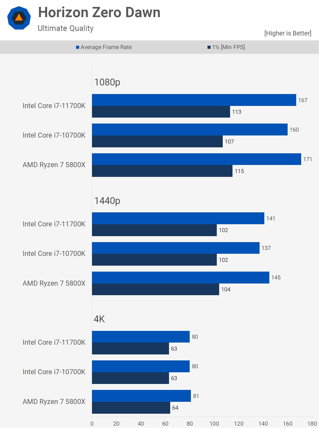 AMD Ryzen 7 5800X contre Intel Core i7 10700K contre Core