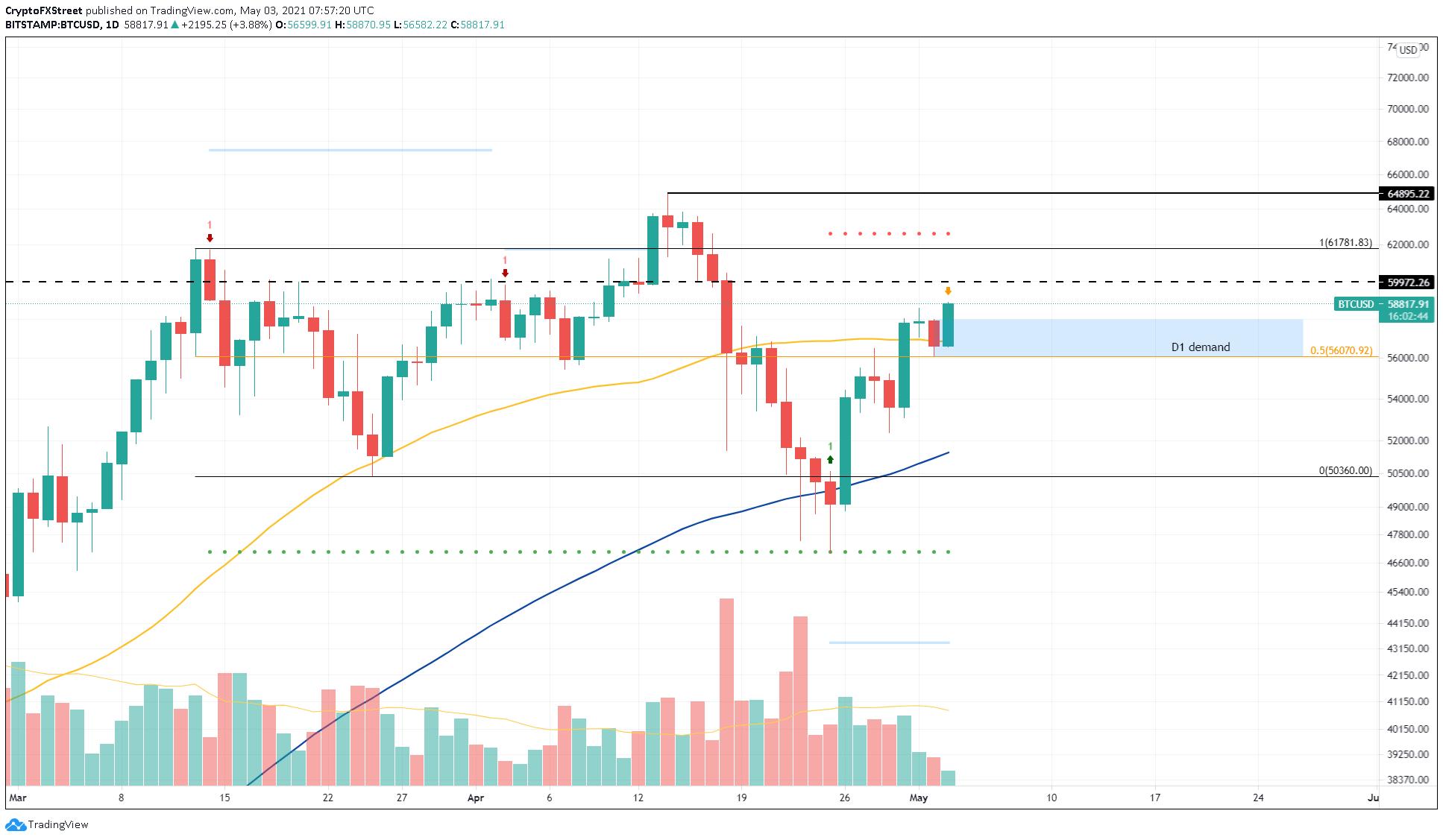Graphique BTC / USD 1 jour