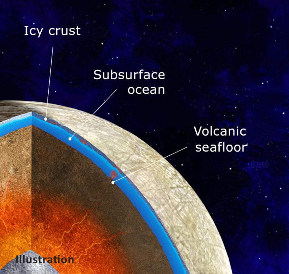 Modèle intérieur de la lune Europa, de Jupiter