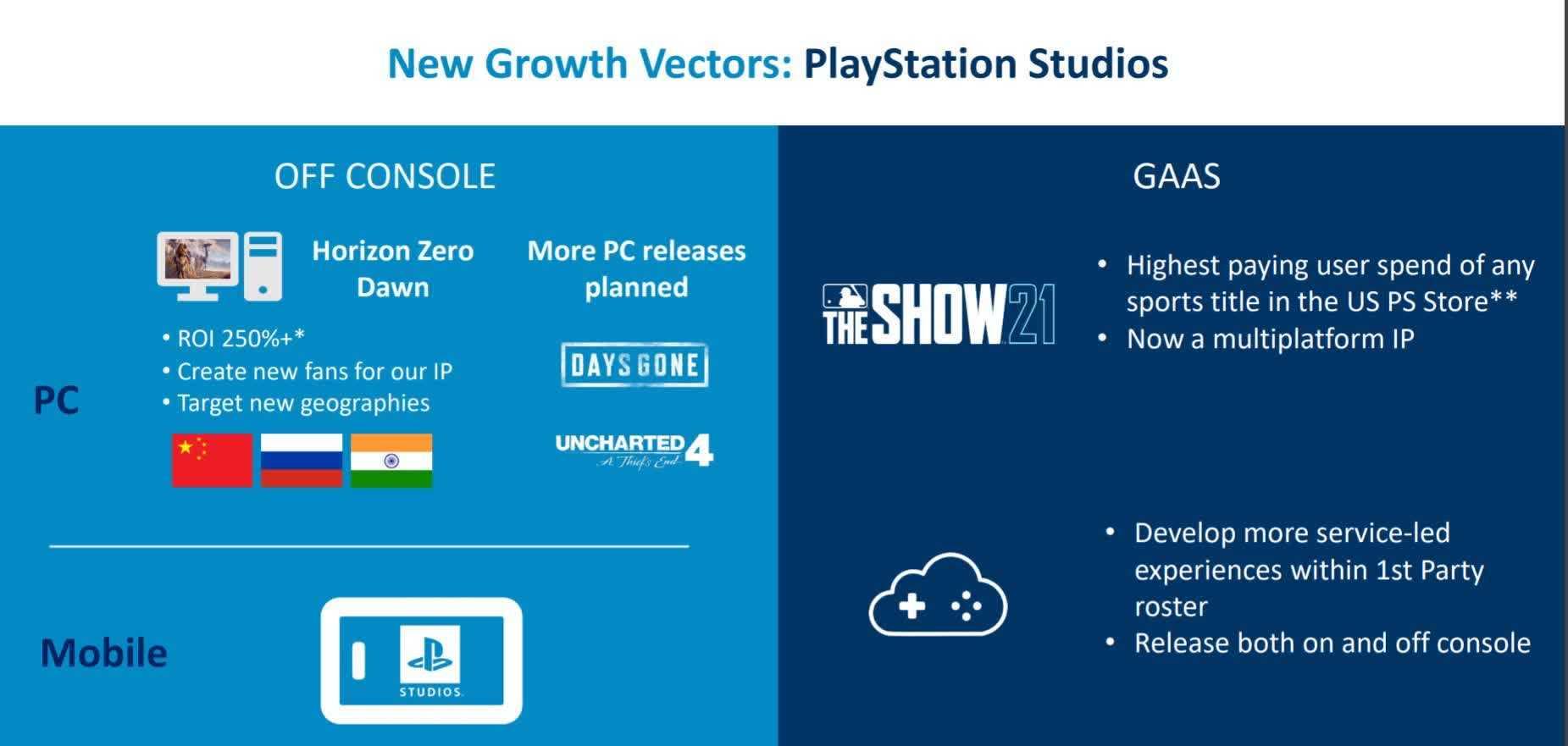 La version PC dUncharted 4 confirmee par Sony pourrait etre