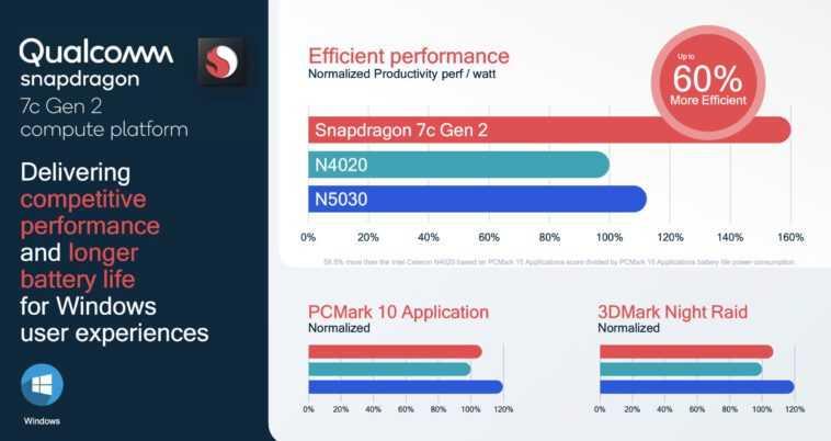 Le Snapdragon 7c Gen 2 de Qualcomm alimentera les ordinateurs portables et les Chromebooks Windows d'entrée de gamme