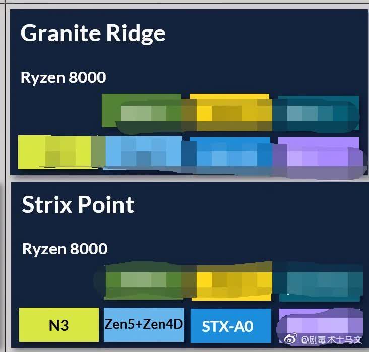 Les processeurs Zen 5 bases sur 3 nm dAMD apparaissent