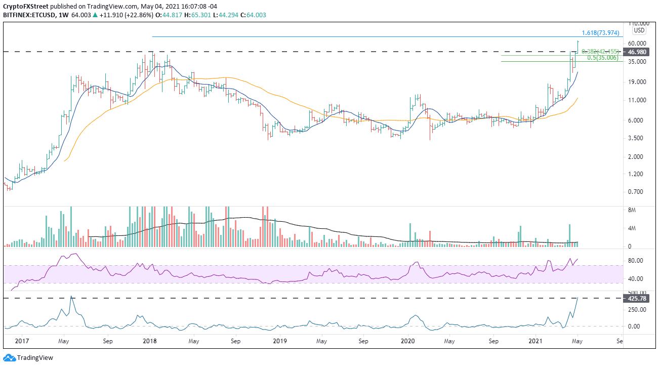 Graphique hebdomadaire ETC / USD