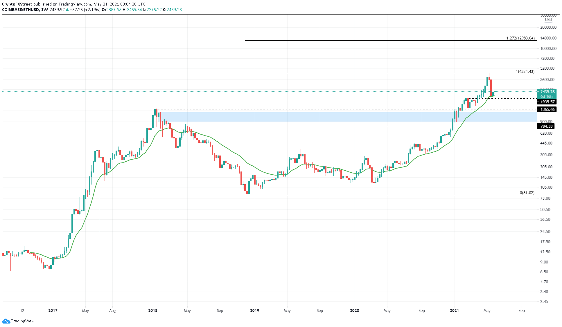 Graphique ETH / USD sur 1 semaine