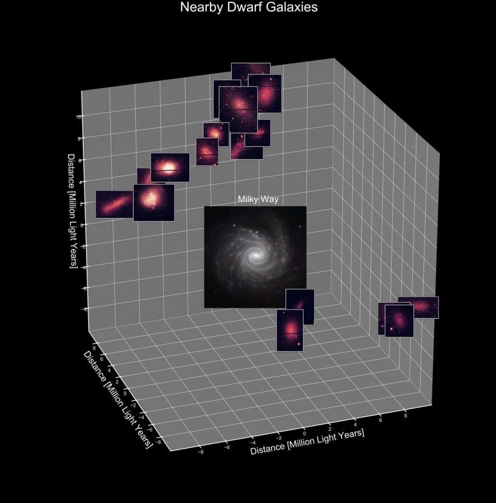 Un groupe de trente six galaxies naines avait des etoiles du